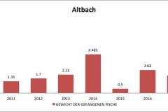 fvmt_altbach_gewicht_gefangener_fische_2010-2017