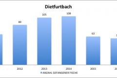 fvmt_dietfurtbach_gefangene_fische_2010-2017
