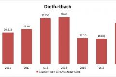 fvmt_dietfurtbach_gewicht_gefangener_fische_2010-2017
