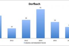 fvmt_dorfbach_gefangene_fische_2010-2017