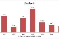 fvmt_dorfbach_gewicht_gefangener_fische_2010-2017
