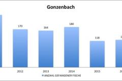 fvmt_gonzenbach_gefangene_fische_2010-2017