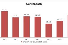 fvmt_gonzenbach_gewicht_gefangener_fische_2010-2017