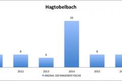 fvmt_hagtobelbach_gefangene_fische_2010-2017