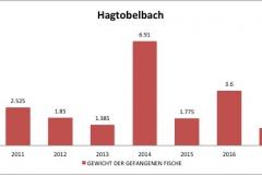 fvmt_hagtobelbach_gewicht_gefangener_fische_2010-2017