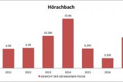 fvmt_hoerachbach_gewicht_gefangener_fische_2010-2017