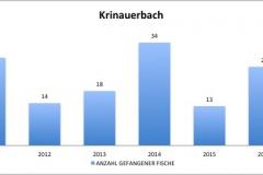 fvmt_krinauerbach_gefangene_fische_2010-2017