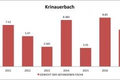 fvmt_krinauerbach_gewicht_gefangener_fische_2010-2017