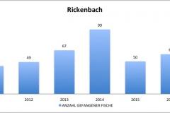 fvmt_rickenbach_gefangene_fische_2010-2017