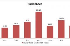 fvmt_rickenbach_gewicht_gefangener_fische_2010-2017