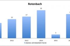 fvmt_rotenbach_gefangene_fische_2010-2017