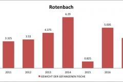fvmt_rotenbach_gewicht_gefangener_fische_2010-2017