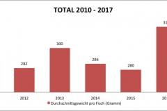 fvmt_total_durchschnittsgewicht_2010-2017