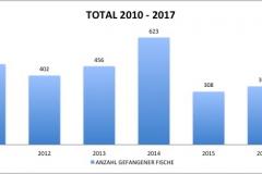 fvmt_total_gefangene_fische_2010-2017